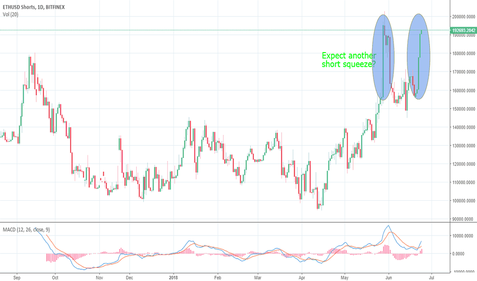 ETHUSDSHORTS: ETHUSD SHORT again at ATH, short squeeze likely