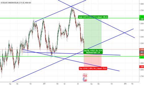 USDCAD: USDCAD Looking promising