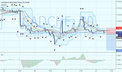CADCHF: CADCHF: продажа от локального минимума