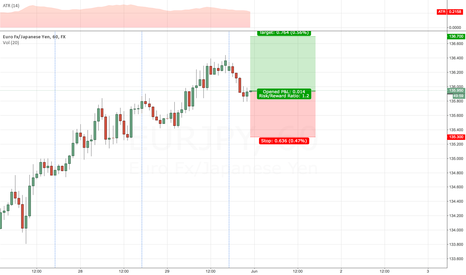 EURJPY: going long #EURJPY @market