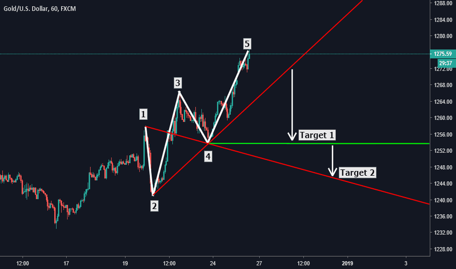 XAUUSD: #XAUUSD Wolfe Waves