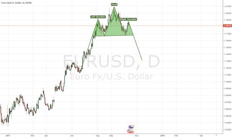 EURUSD: EURUSD - Watchlist - Potential Head and Shoulders