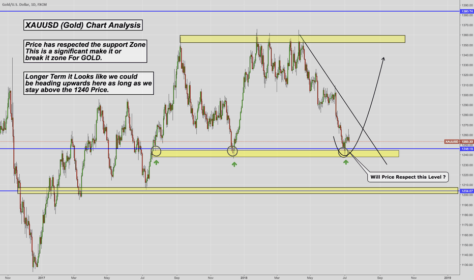 XAUUSD: XAUUSD (Gold) Will price respect this level ??