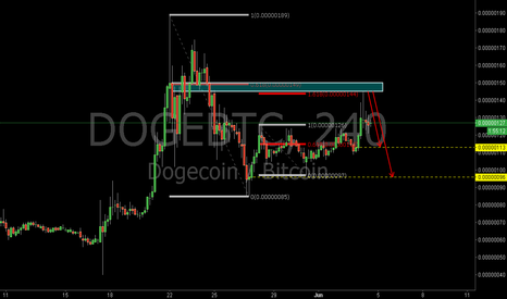 DOGEBTC: DOGEBTC: The 0.618RET and the 1.618REXT