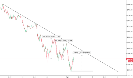 SPX: Another bull trap or change of trend