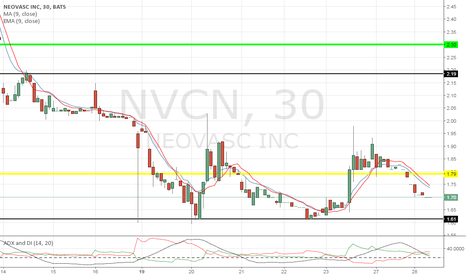 NVCN: Buying in at support 1.61