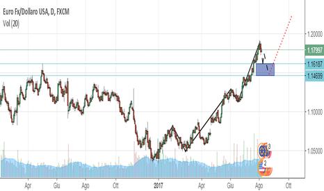 EURUSD: Correzzione euro/dollaro