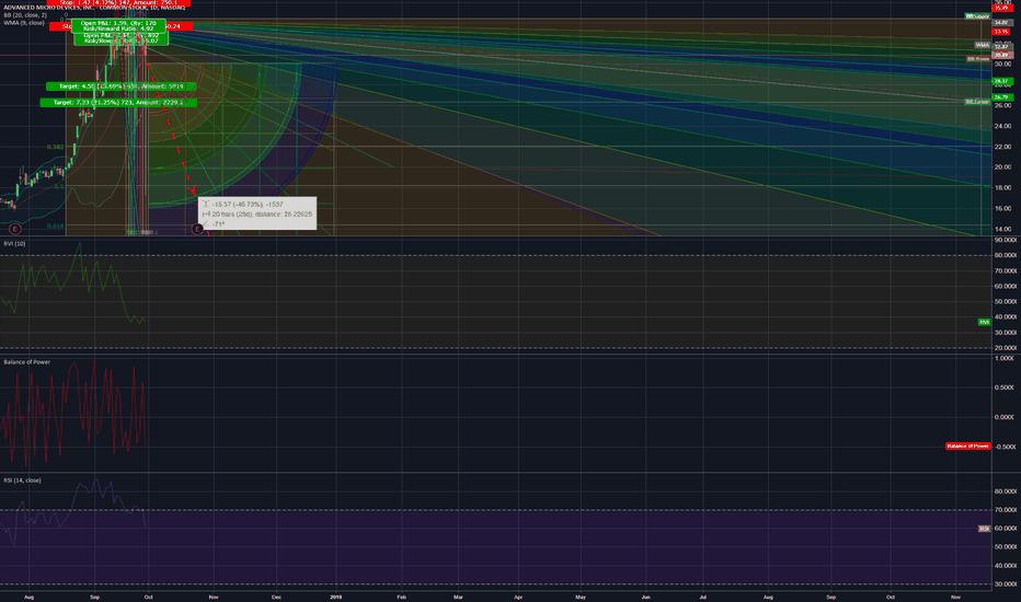 AMD: Disaster Looming. Catabolic = opposite parabolic