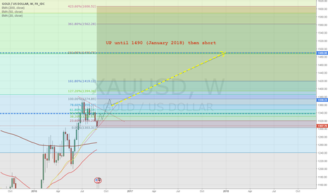 XAUUSD: XAUUSD the low here? Long until about 1490 (January 2018)