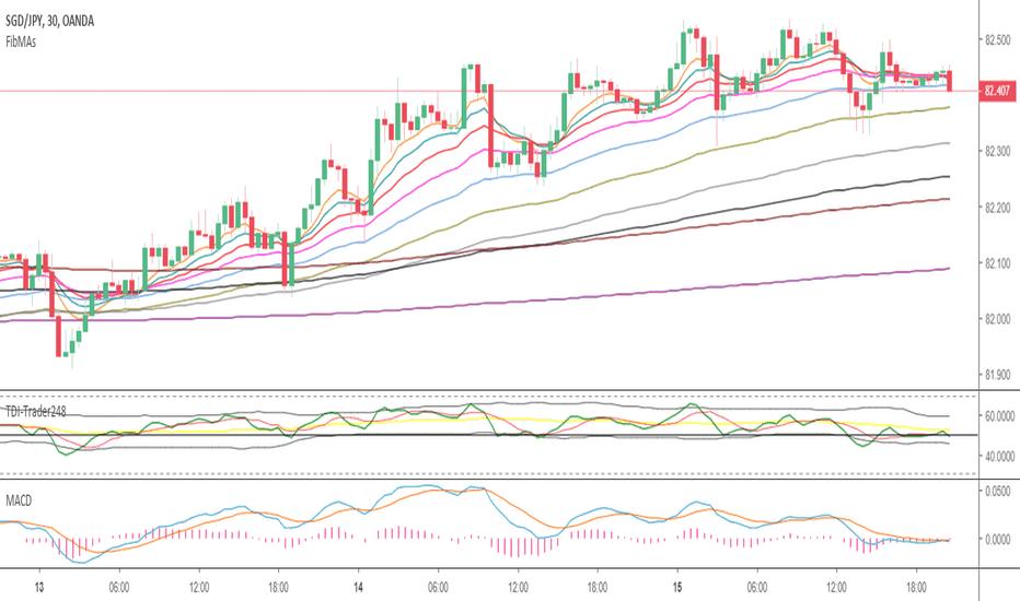 TDI — Indicators and Signals — TradingView
