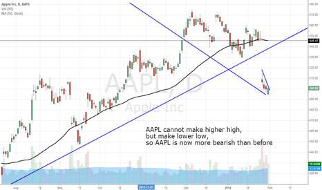 AAPL: AAPL New low