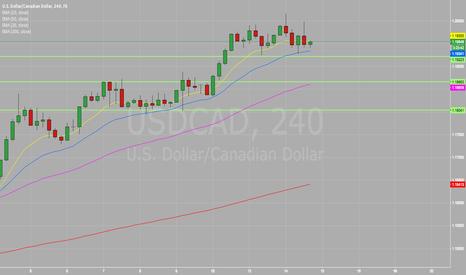 USDCAD: #USDCAD | United States Dollar/Canadian Dollar | DOLLAR/CAD