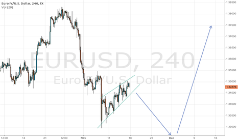 EURUSD: Wedge/pennant