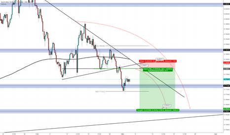 AUDUSD: Waiting for the sell zone for Audusd pair