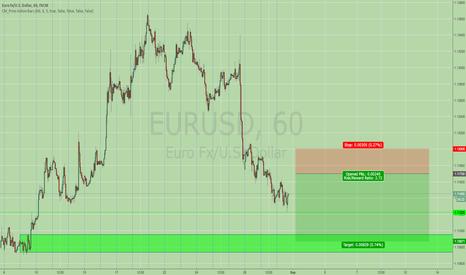 EURUSD: Pending next short