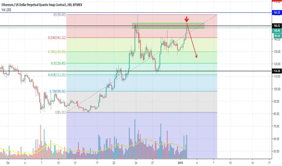 ETHUSD: Double Top on ETH/USD