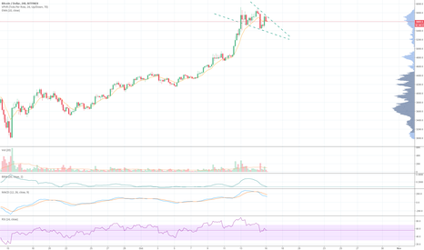 BTCUSD: BTCUSD on track for a falling wedge