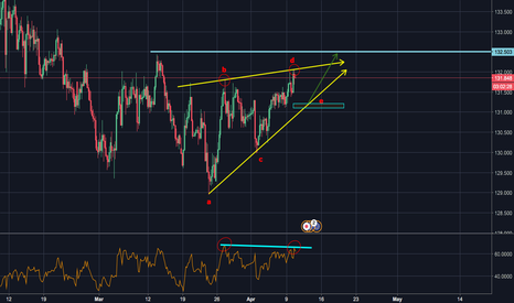 EURJPY: EURJPY Rising wedge after a long downtrend
