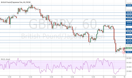 GBPJPY: Micropips Trader