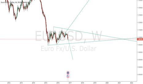 EURUSD: Next Euro crisis