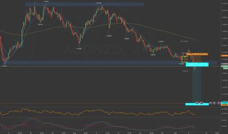 AUDNZD: AUD/NZD Sell trade