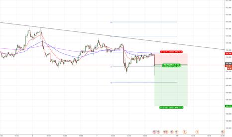 USDJPY: ドル円、売り