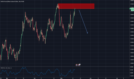 GBPNZD: good opprtunity for sell gbpnzd