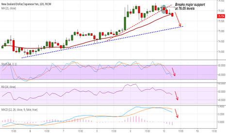 NZDJPY: NZD/JPY breaks major support at 76.05, good to sell rallies