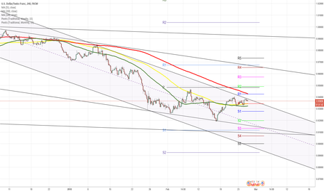 USDCHF: USDCHF 4H Chart: Set for breakout