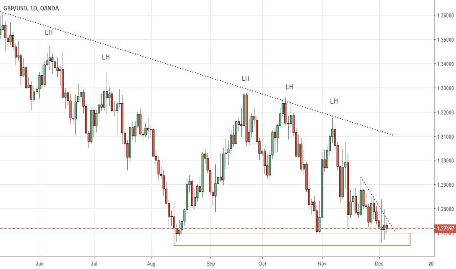 GBPUSD: Pound Bearish Chart GBP/USD