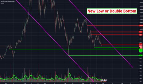 BTCUSD: Bitcoin - New Low or Double Bottom !?