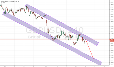 GBPUSD: potential short position