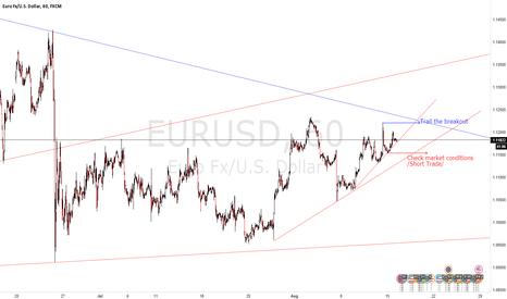 EURUSD: EURUSD Bullish Continuation