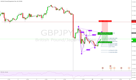 GBPJPY: GBPJPY Possible Bearish Gartley