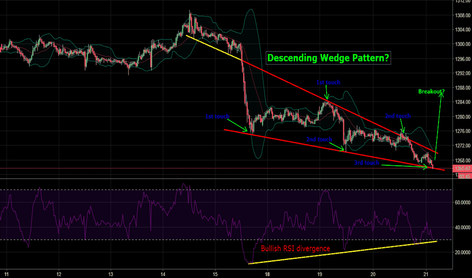 GOLD: GOLD 15 minute Falling Wedge?