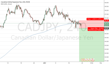 CADJPY: CADJPY short - double top?