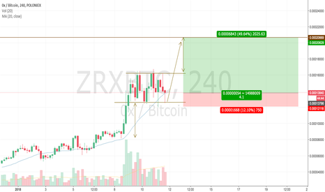 ZRXBTC: ZRX showing bullish rectangle, possible +50 percent return.