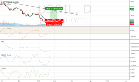 USOIL: Bullish on oil