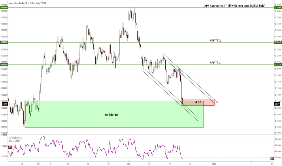 AUDUSD: H4 - An opportunity to long/buy the markets