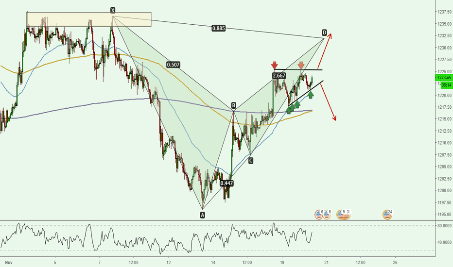XAUUSD: XAUUSD 1H - Two ways in Ascending Triangle (+Potential Bat)