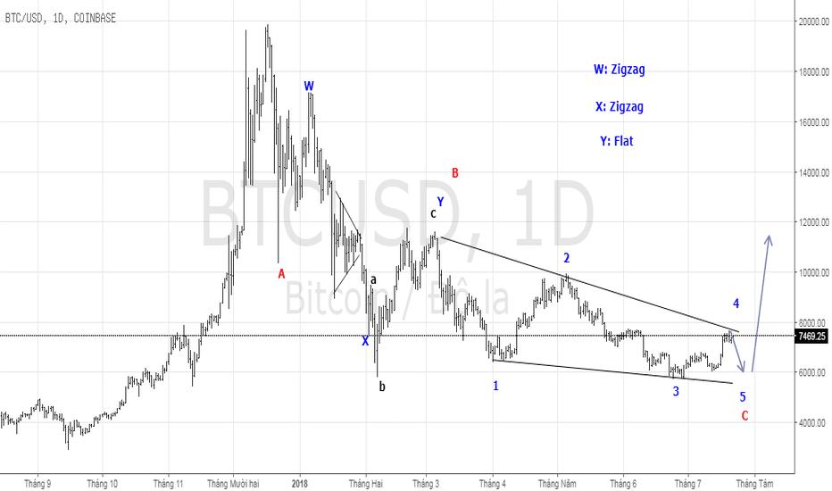 BTCUSD: Mẫu hình sóng Eliott cho thấy BTCUSD sắp tạo đáy