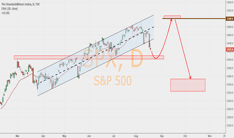SPX: My opinion