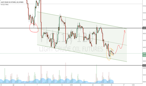 CL1!: Long to 46