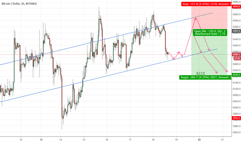 BTCUSD: BTCUSD is going up and will down