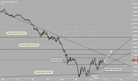 EURUSD: EUR: Potential Inverted Head And Shoudlers
