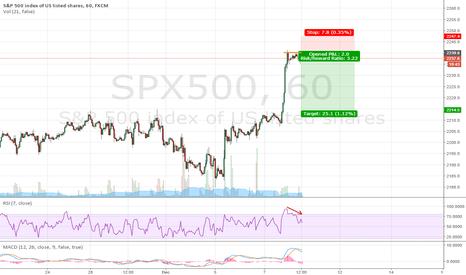 SPX500: S&P 500 Short