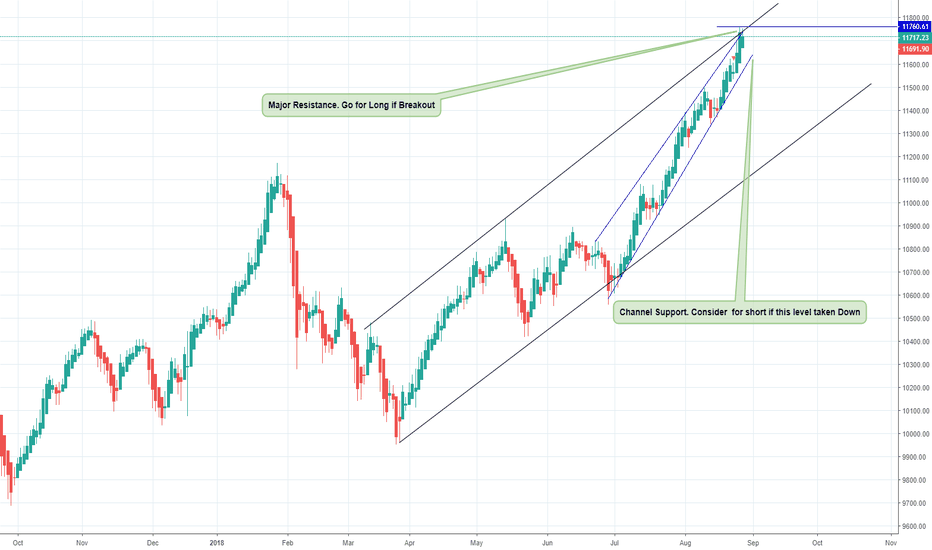 NIFTY: Nifty Daily Analysis and Trade setup for 30'th of August