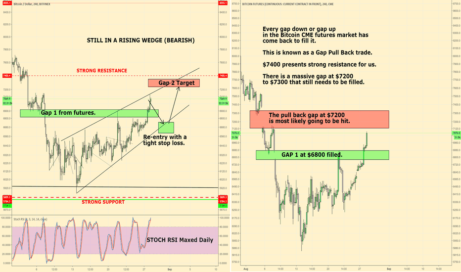 BTC1!: The Real Reason Bitcoin Is Rallying to $7200...