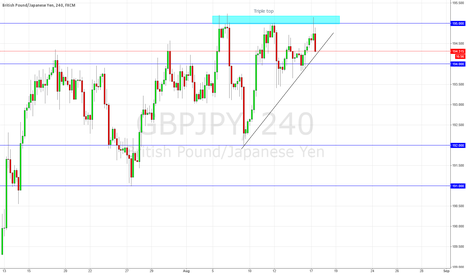 GBPJPY: Brief discount expected on GJ