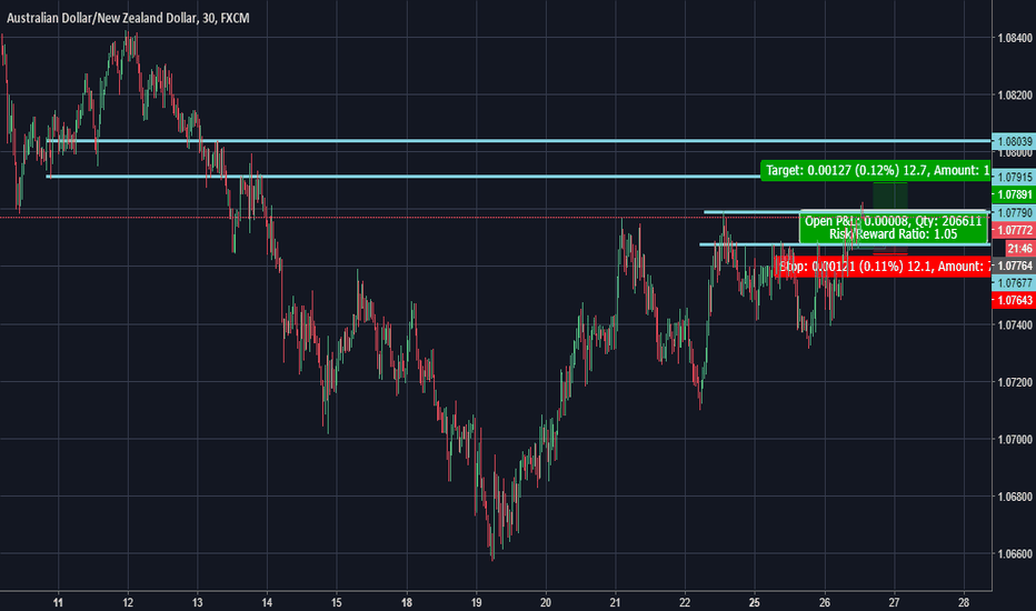 AUDNZD: AUDNZD, catching the top?